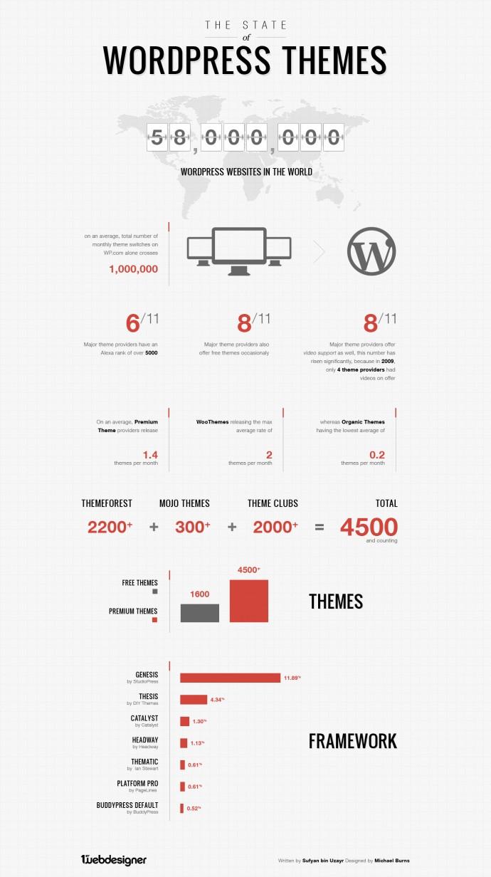 Szablony WordPress - infografika