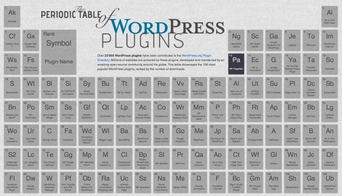 Układ okresowy wtyczek dla WordPressa