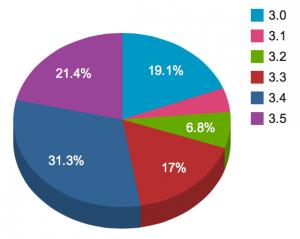 WordPress - statystyki