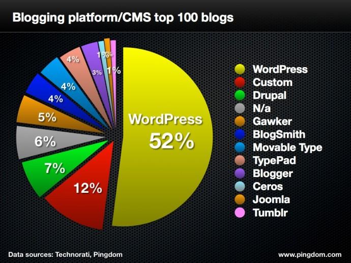Najpopularniejsze blogi
