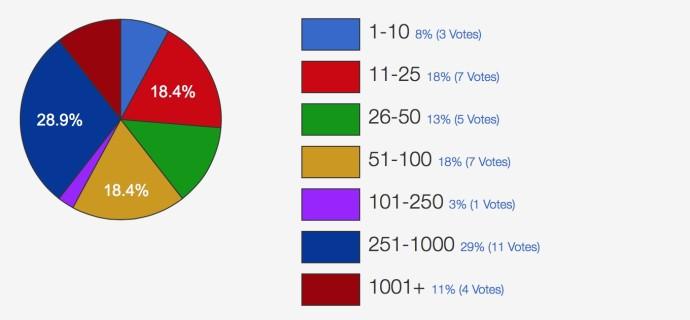 WooCommerce - ankieta