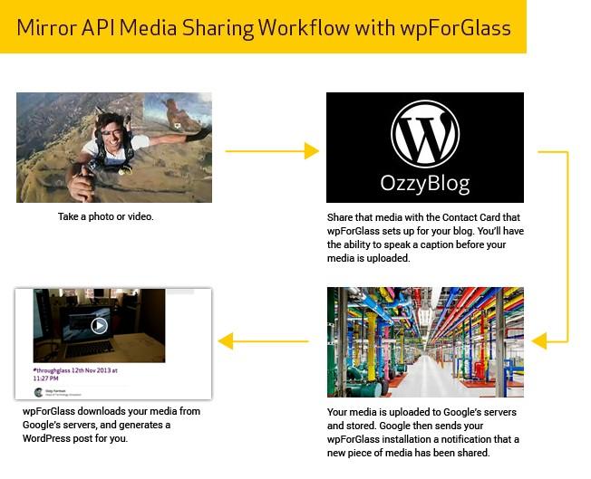 Mirror API iwpForGlass
