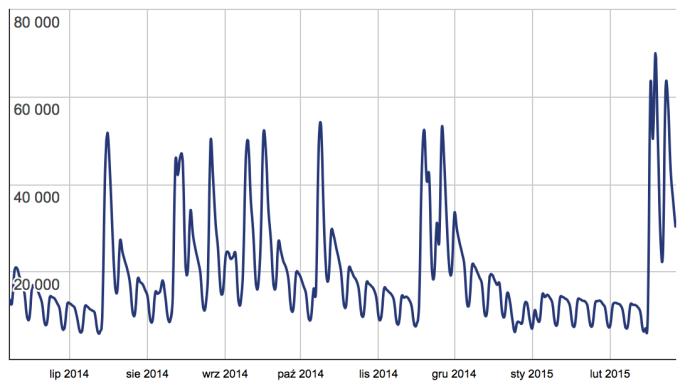 WordPress SEO - dzienna liczba pobrań