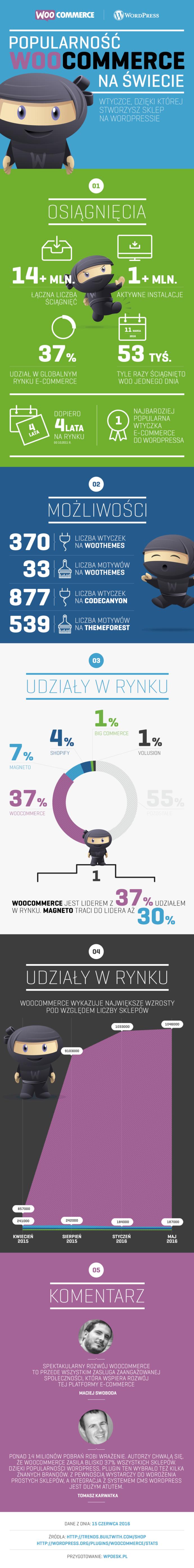 Popularność WooCommerce - infografika
